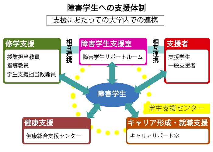 学内体制図
